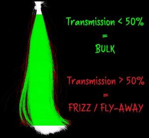 Bolero Volume frizz hair care claims bulk fly-away full rotation transmission